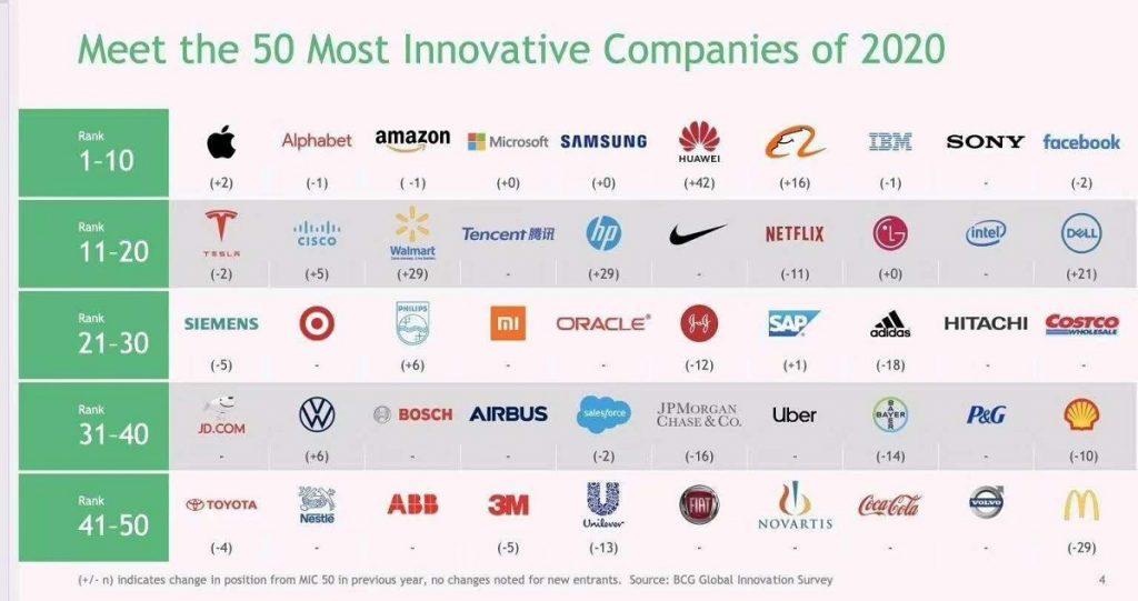50 most innovative companies 2020